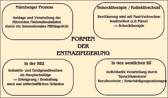 Diagramm der Entnazifizierung