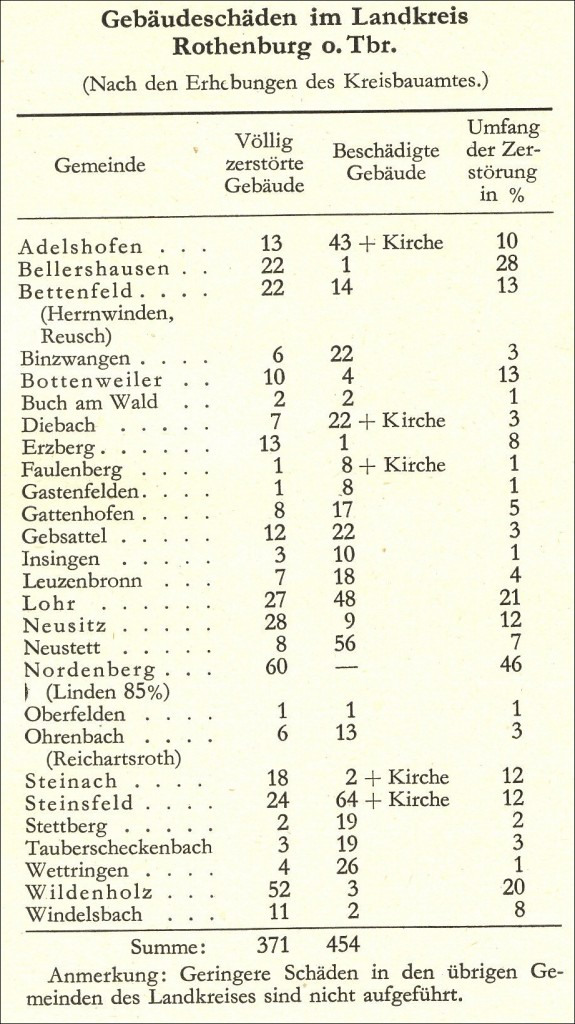 Kriegsschadensstatistik Rothenburg-Land